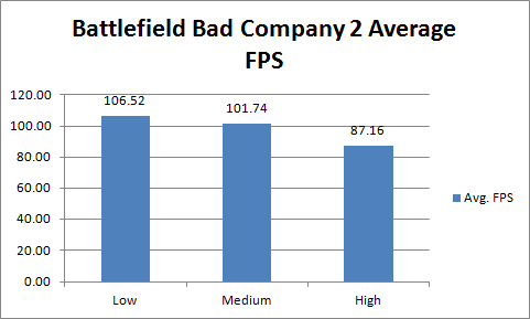 Asus ENGTX480 Battlefield Bad Company 2 Avg FPS