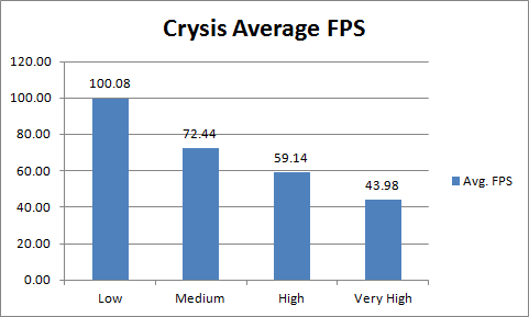 Asus ENGTX480 Crysis Avg FPS