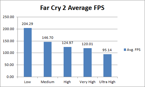 Asus ENGTX480 Far Cry 2 Avg FPS
