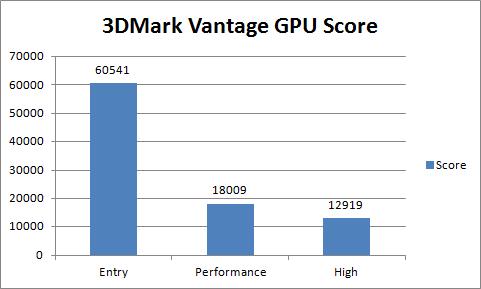 Asus ENGTX480 3DMark Vantage Score